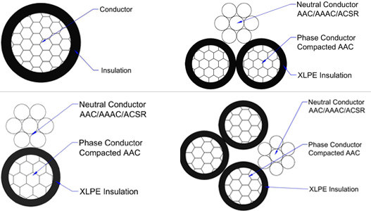 duplex triplex quadruplex cable structure